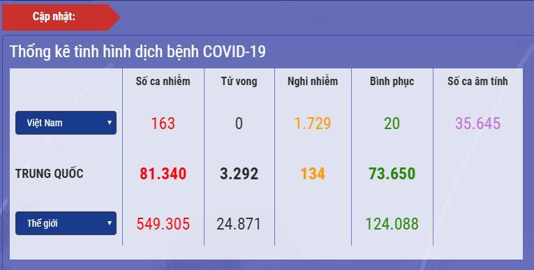 Diễn biến dịch Covid-19 ở Việt Nam: Số ca nghi nhiễm vượt mốc 3.000, số người phải cách ly theo dõi lên đến 75.085-2