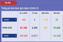 Diễn biến dịch Covid-19 ở Việt Nam: Số ca nghi nhiễm vượt mốc 3.000, số người phải cách ly theo dõi lên đến 75.085