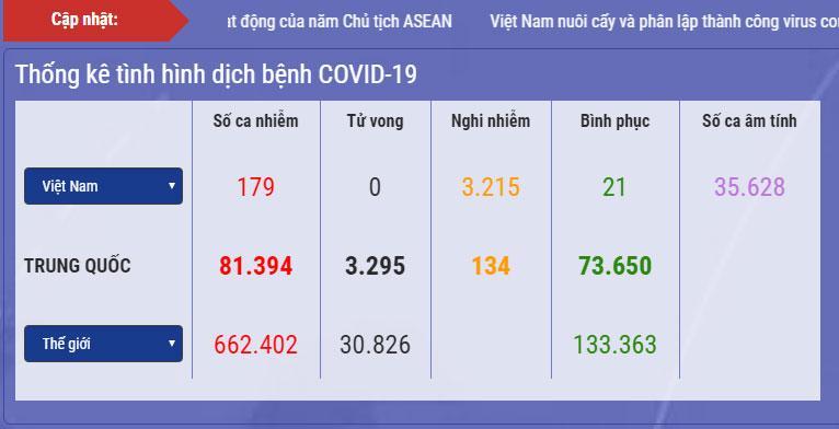 Dịch Covid-19 ngày 29/3 ở Việt Nam: 7 ca sẽ xuất viện, nghi nhiễm 3.215, cách ly 75.085-1