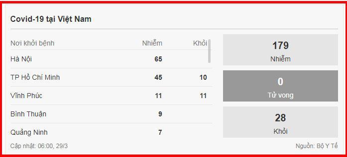 Dịch Covid-19 ngày 29/3 ở Việt Nam: 7 ca sẽ xuất viện, nghi nhiễm 3.215, cách ly 75.085-2