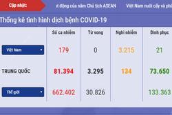 Dịch Covid-19 ngày 29/3 ở Việt Nam: 7 ca sẽ xuất viện, nghi nhiễm 3.215, cách ly 75.085