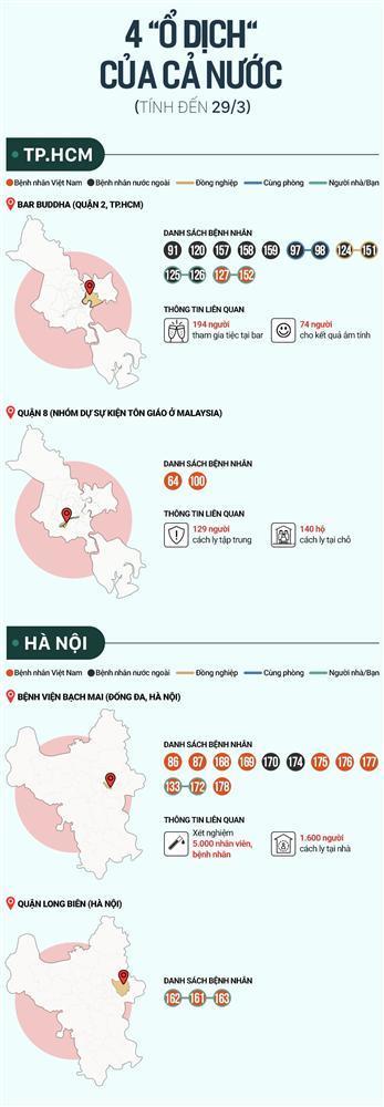 Thủ tướng chỉ đạo cần phương án riêng cho ổ dịch Bạch Mai, bar Buddha-4