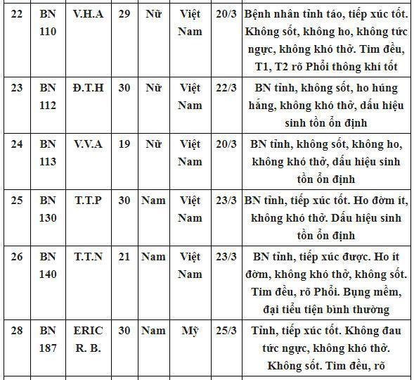 Bệnh nhân số 17 N.H.N và 26 ca nhiễm Covid-19 đã khỏi bệnh, được đưa về tuyến cơ sở theo dõi thêm-9