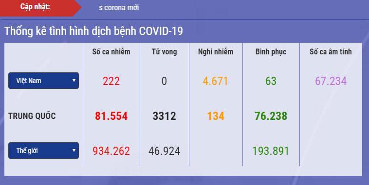 Diễn biến dịch Covid-19 ở Việt Nam: Số nghi nhiễm vượt lên 4.671, phải cách ly gần 80.000 người-1
