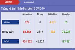 Diễn biến dịch Covid-19 ở Việt Nam: Số nghi nhiễm vượt lên 4.671, phải cách ly gần 80.000 người