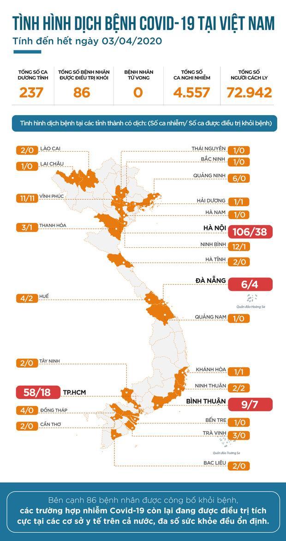 INFOGRAPHIC: Toàn cảnh dịch Covid-19 tại Việt Nam tính đến hết ngày 3/4, hơn 36% bệnh nhân đã khỏi bệnh-1