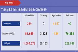 Dịch Covid-19 ngày 4/4: Việt Nam giảm gần 1.000 ca nghi nhiễm, 90 ca khỏi bệnh, 73.925 người đang cách ly