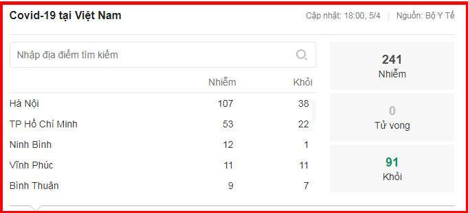 Dịch Covid-19 ở Việt Nam: Số ca nghi nhiễm giảm thêm gần 600, số phải cách ly chỉ còn 67.273 người-2