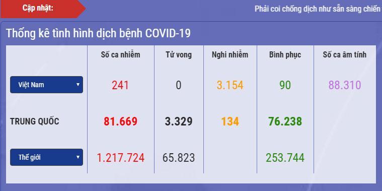 Dịch Covid-19 ở Việt Nam: Số ca nghi nhiễm giảm thêm gần 600, số phải cách ly chỉ còn 67.273 người-1