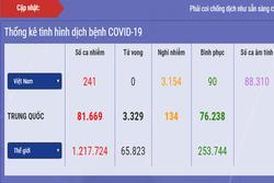 Dịch Covid-19 ở Việt Nam: Số ca nghi nhiễm giảm thêm gần 600, số phải cách ly chỉ còn 67.273 người