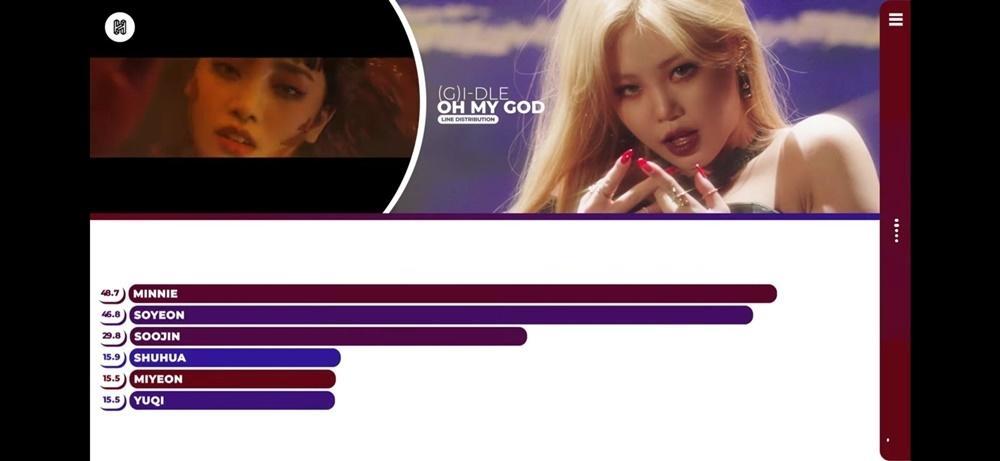 Fan tiếc nuối vì Mi Yeon bị đối xử bất công trong MV của (G)I-DLE-2