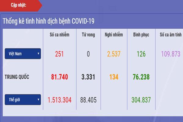 Dịch Covid-19 ở Việt Nam: Nghi nhiễm giảm 200 ca, cả nước còn hơn 77.000 người cách ly-1