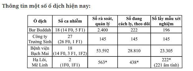 Dịch Covid-19 ở Việt Nam: Nghi nhiễm giảm 200 ca, cả nước còn hơn 77.000 người cách ly-3