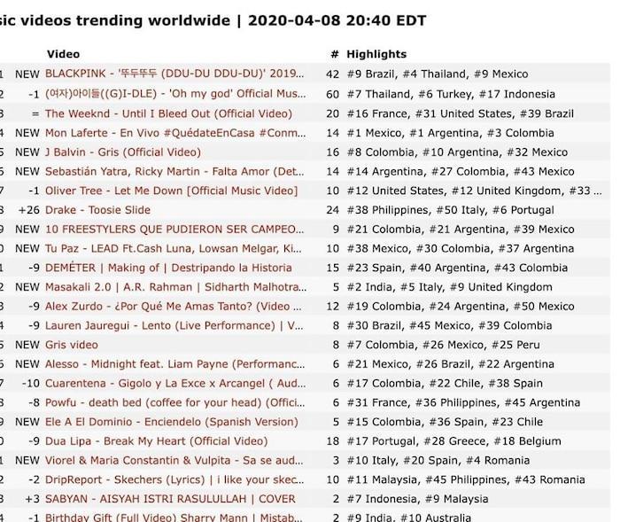 BlackPink bất ngờ dẫn đầu top trending thế giới trong 24 giờ qua nhờ màn trình diễn từ 1 năm trước-2