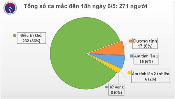 Việt Nam chỉ còn 17 ca dương tính điều trị tại các cơ sở y tế, khuyến cáo mới nhất của chuyên gia-1