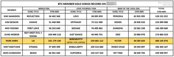 Jimin (BTS) tiếp nối PSY trở thành nghệ sĩ Kpop thứ 2 tích lũy 300 triệu lượt stream trên nền tảng âm nhạc quốc tế-3
