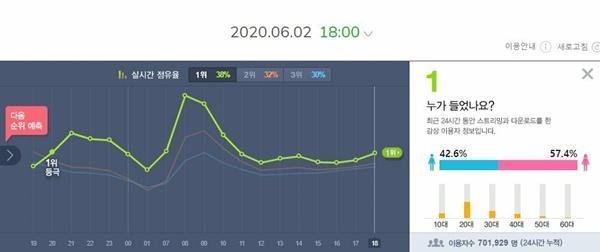 Twice chốt đơn phá đảo BTS, IZONE sau 1 ngày comeback-1