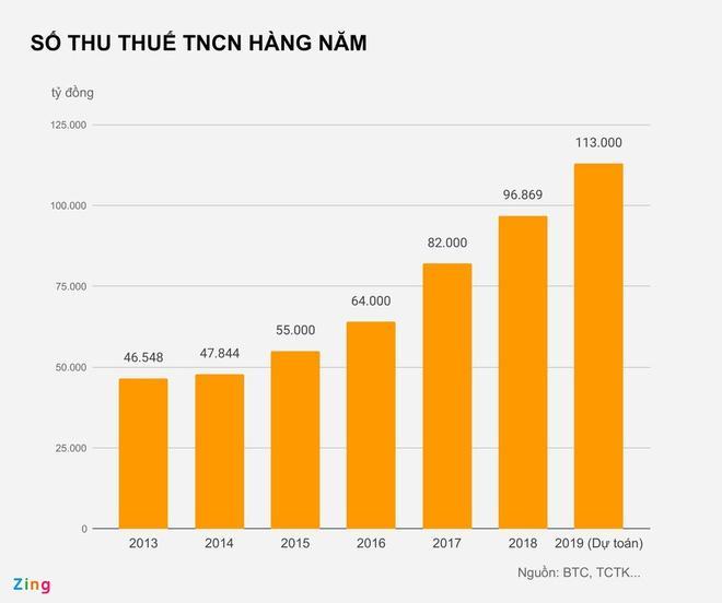 Từ 1/7, người có thu nhập trên 11 triệu mới phải nộp thuế-1
