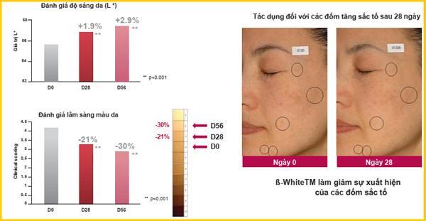 Cải thiện nám da với công nghệ β-White hướng đích dạng liposome-2