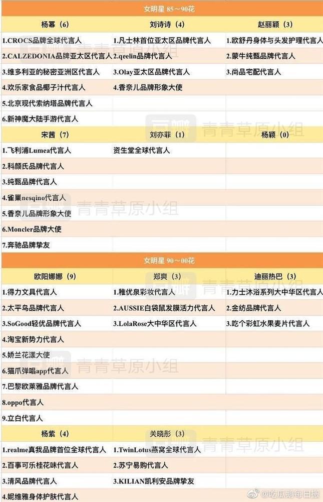 BXH nữ minh tinh Hoa Ngữ thế hệ sau 90 được thương hiệu yêu thích nhất: Bất ngờ với vị trí dẫn đầu-1