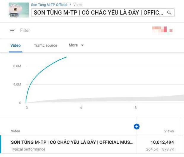 Thành tích MV mới của Sơn Tùng M-TP sau 3 giờ lên sóng: Phá kỷ lục công chiếu và lượt view nhưng hụt hơi chỉ số triệu like-4