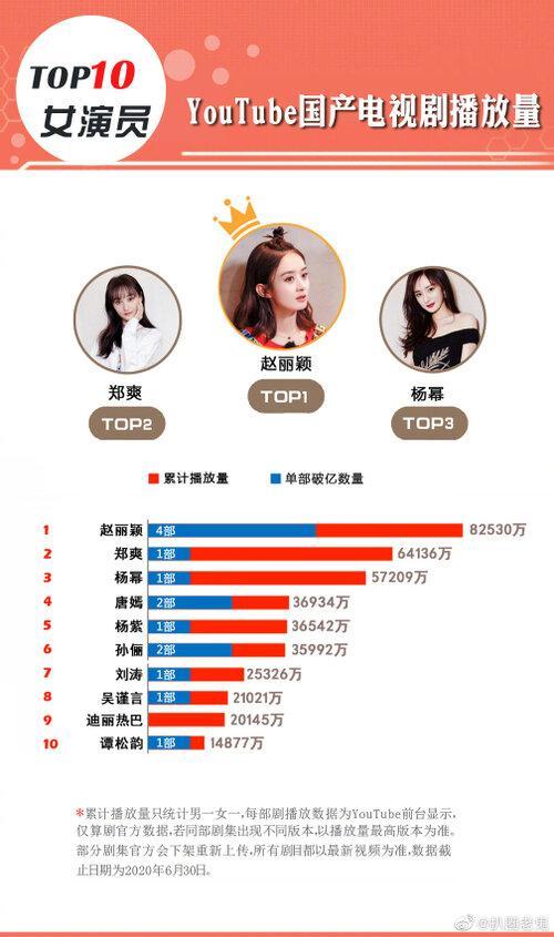 Top 10 Nữ diễn viên Trung Quốc sở hữu phim có lượt xem cao nhất Youtube: Triệu Lệ Dĩnh trở thành Bà hoàng, Trịnh Sảng vượt hạng Dương Mịch-1