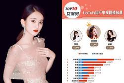 Top 10 Nữ diễn viên Trung Quốc sở hữu phim có lượt xem cao nhất Youtube: Triệu Lệ Dĩnh trở thành Bà hoàng, Trịnh Sảng vượt hạng Dương Mịch