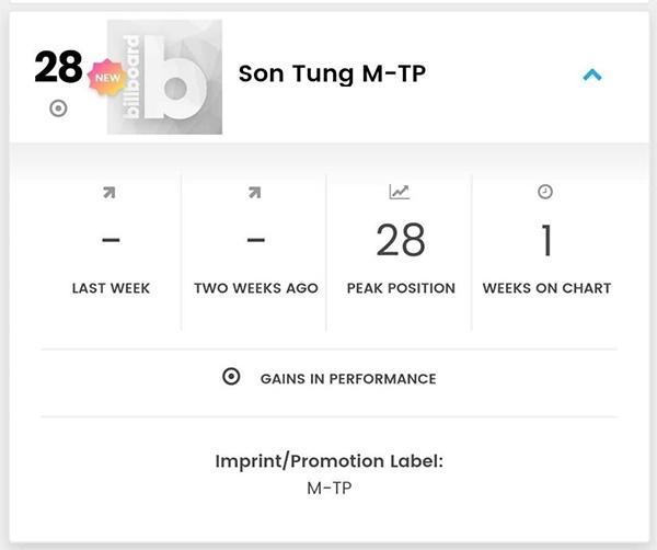 Sơn Tùng MTP trở thành nghệ sĩ Việt Nam đầu tiên ghi tên mình vào Billboard Social 50-1