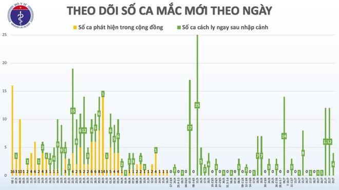 Việt Nam ghi nhận 19 ca mắc Covid-19 nhập cảnh trong 5 ngày-1