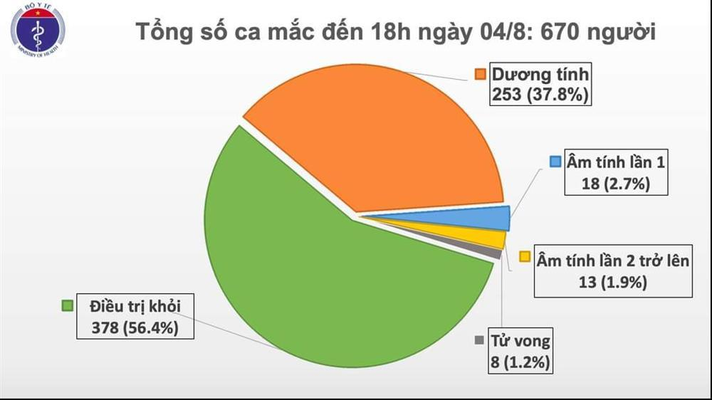 Thêm 18 ca mới dương tính COVID-19, có 17 ca liên quan đến BV Đà Nẵng-1
