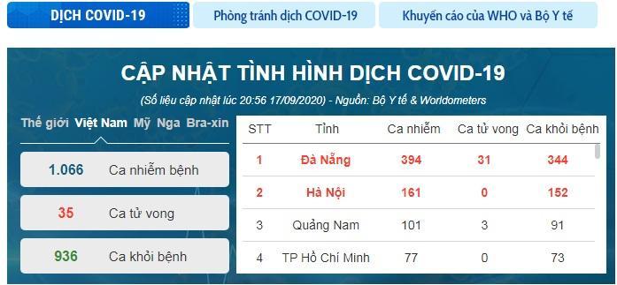 Thêm 3 ca mắc COVID-19 mới, Việt Nam ghi nhận 1.066 ca-1