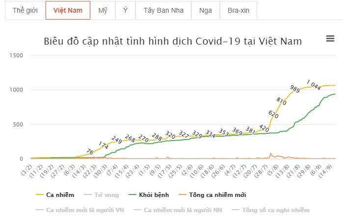 Thêm 3 ca mắc COVID-19 mới, Việt Nam ghi nhận 1.066 ca-2