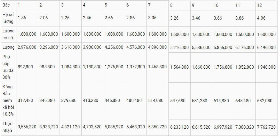 Cho những ai tò mò muốn biết: Bảng lương chi tiết giáo viên sẽ được nhận theo dự thảo xếp lương mới-1