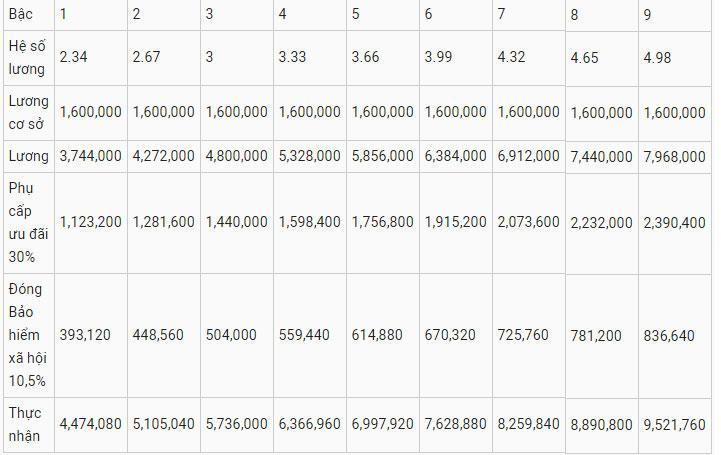 Cho những ai tò mò muốn biết: Bảng lương chi tiết giáo viên sẽ được nhận theo dự thảo xếp lương mới-3