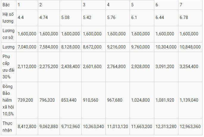 Cho những ai tò mò muốn biết: Bảng lương chi tiết giáo viên sẽ được nhận theo dự thảo xếp lương mới-5