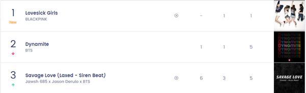 Cứ chê BLACKPINK thụt lùi nhưng Lovesick Girls vẫn đạt thành tích nhìn phát thèm-5
