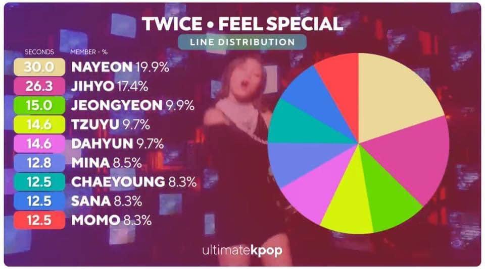 Nayeon được thiên vị, Jihyo là main vocal nhưng lần chiếm line gần nhất là 2 năm trước?-3