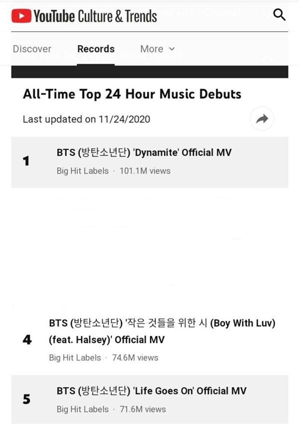 Chưa bao giờ fan BTS yêu Youtube đến thế khi nhìn số view Life Goes On 24 giờ đầu-1