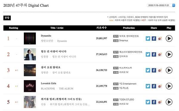 Càn quét toàn bộ BXH Gaon hàng tuần, ai địch nổi BTS đây?-4