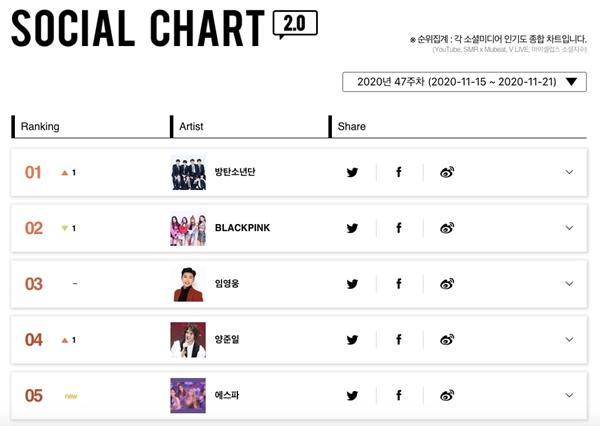 Càn quét toàn bộ BXH Gaon hàng tuần, ai địch nổi BTS đây?-6