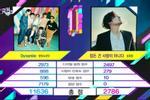 'Dynamite' BTS không cho 'Life Goes On' cơ hội ngoi lên, liên tiếp phủ đầu không thương tiếc