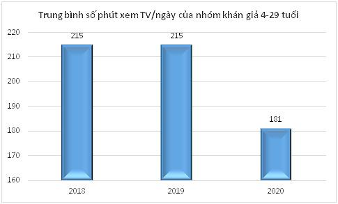 Vì sao khán giả trẻ bỏ rơi truyền hình?-2