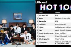 Army vỡ tung khi BTS tạo kỳ tích âm nhạc thế giới sau 43 năm