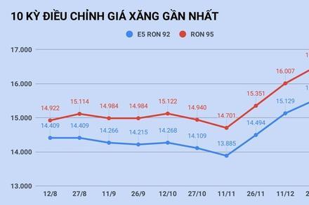 Giá xăng tăng cao nhất 9 tháng