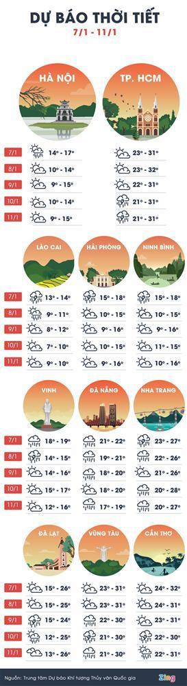 Miền Bắc sắp trải qua 5 ngày rét hại, Hà Nội 9 độ C-1