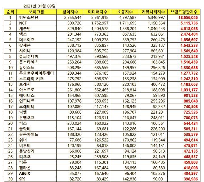 BXH danh tiếng boygroup tháng 1: Gần 3 năm BTS chưa từng rời ngôi vương-11