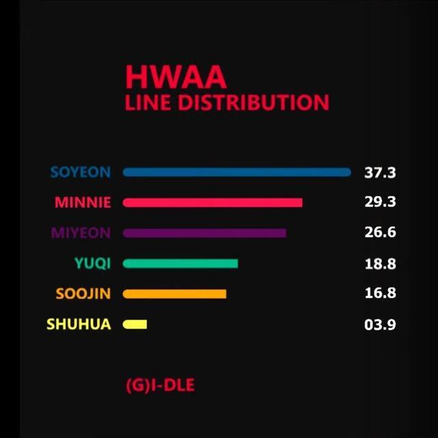 (G)I-DLE comeback thành công nhưng visual hát ít khiến fan Trung đe dọa tẩy chay-3