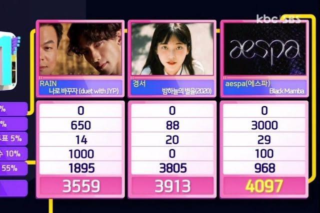 Super Junior hay Red Velvet vẫn thua thành tích này của Aespa-5
