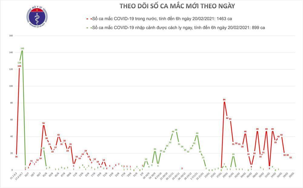 Thêm 1 buổi sáng không có ca Covid-19 mới, Việt Nam có 4 biến chủng virus corona-1