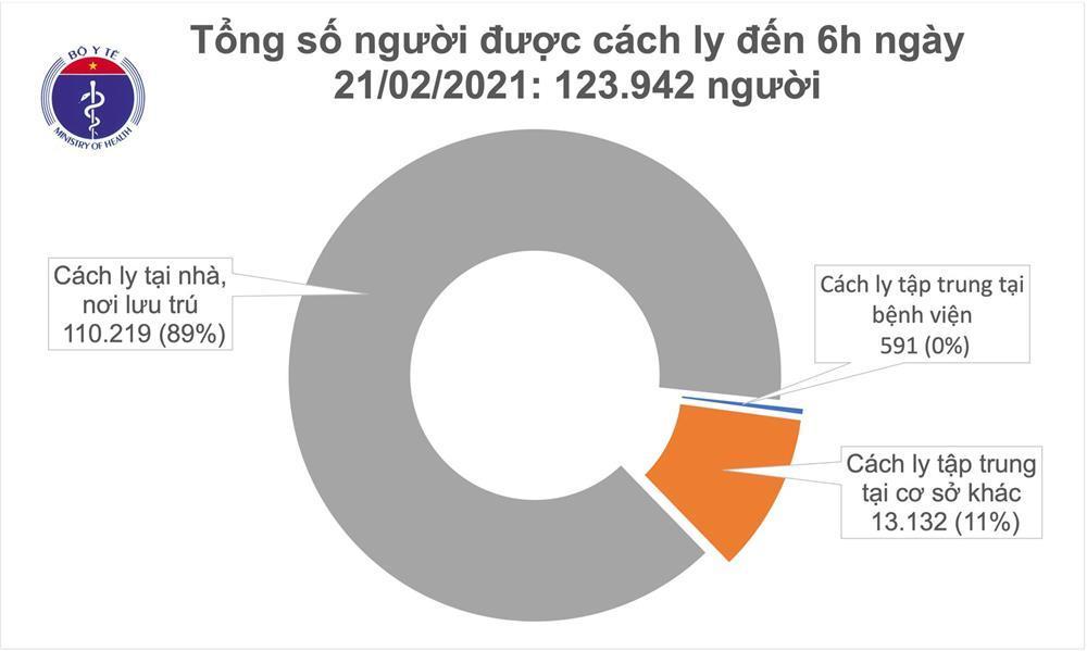Sáng 21/2, không ca mắc COVID-19, gần 83% bệnh nhân không có biểu hiện lâm sàng-1